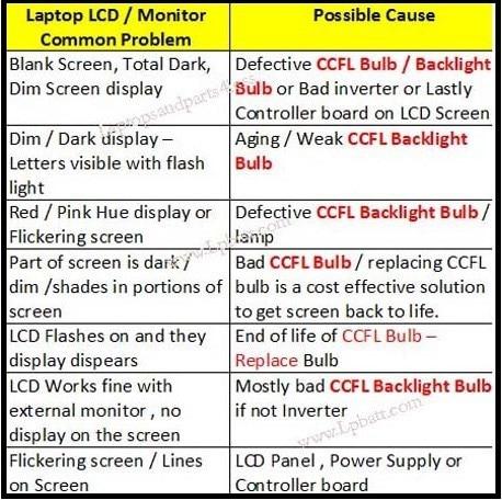 ccfl-bulb-problems
