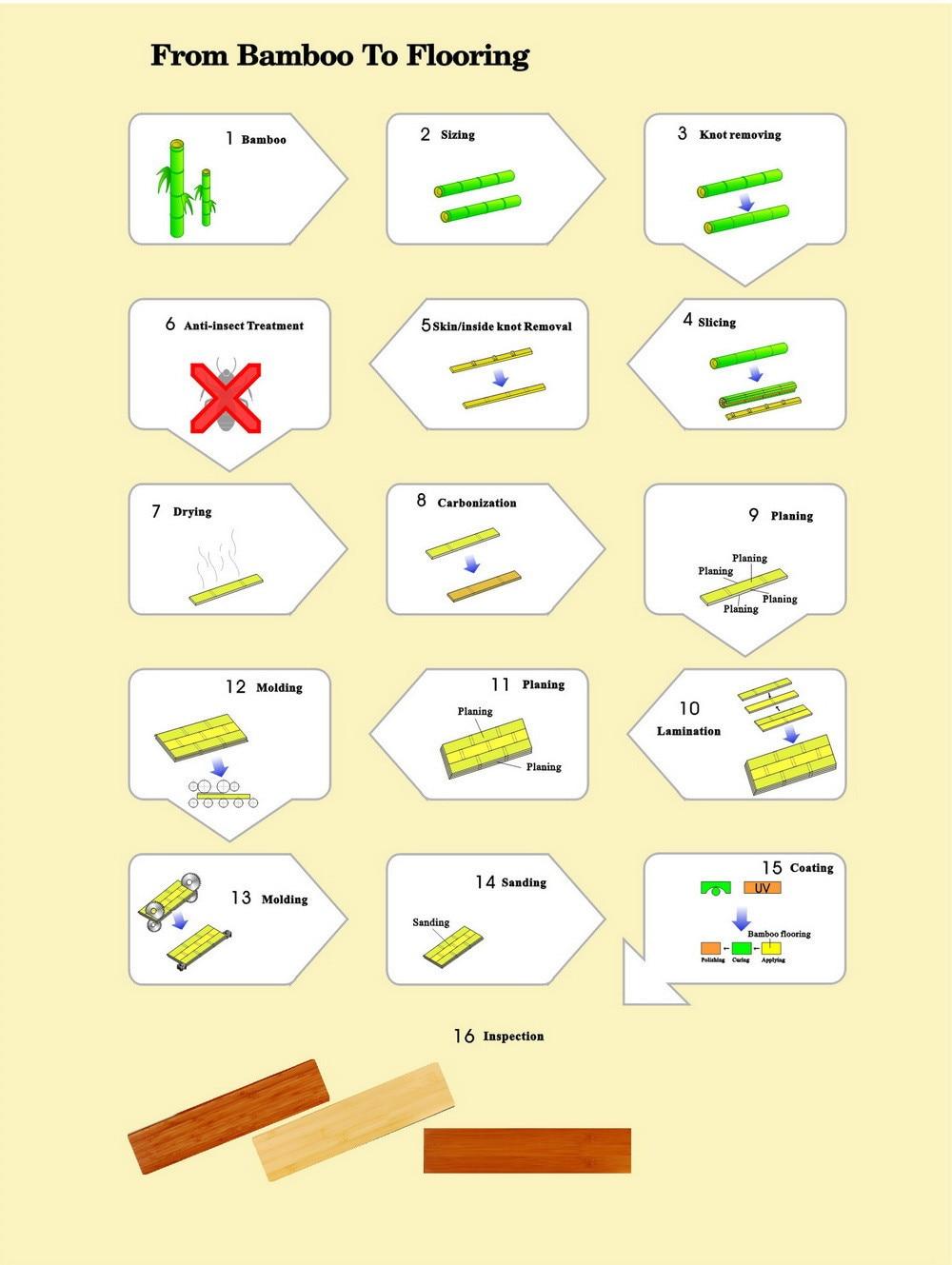 bamboo production process