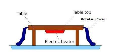 kotatsu system