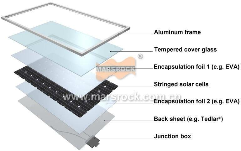 High Quality solar backsheet