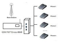 компания GSM шлюз тфоп / GSM тфоп телефонный звонок маршрутизатор с функцией лкр
