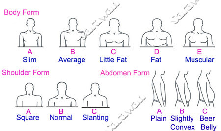 measurement_body form