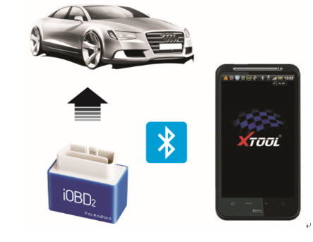 IOBD2 for VW Audi Skoda Seat Functions
