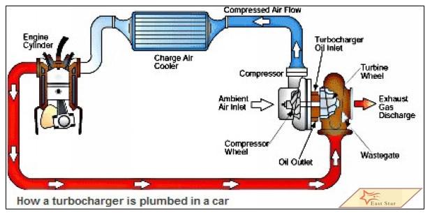 East Star Technology Trade Co., Ltd. turbocharger Wholesale (3)