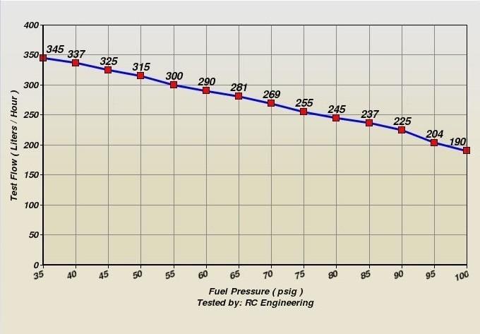 340lph высокопроизводительные электрический топливный насос и насосы для Тойота Camry венчик горец Ленд Крузер 342h24