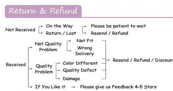 Rerurn& Refund