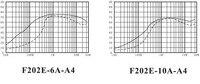 f202e-10А-А4 ЭМП переменного тока однофазный низкий уровень шума фильтр