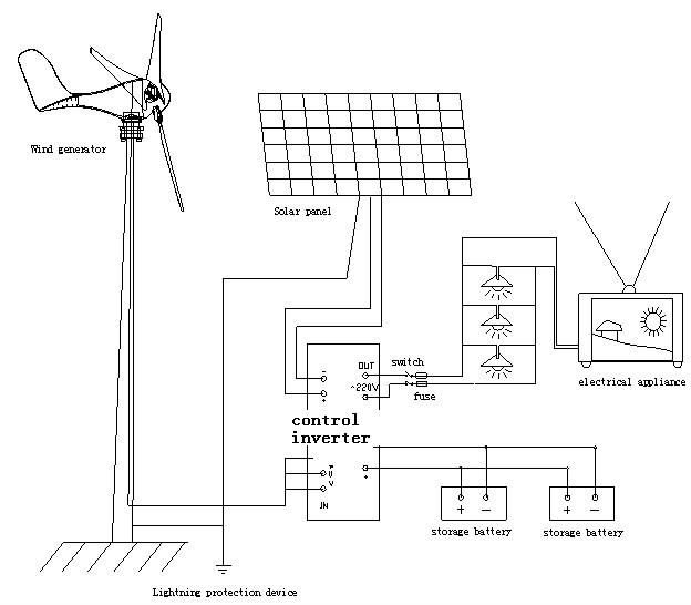 200w residential wind turbine in alternative energy generators connecting diagram wind solar hybrid connecting asfbconference2016 Image collections