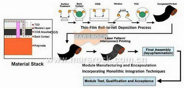 manufacturing process process.jpg