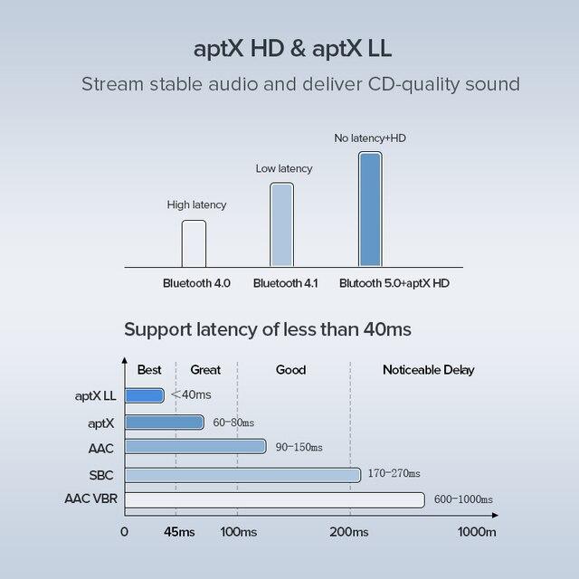Ugreen Bluetooth 5.0 Receiver Transmitter 4.2 aptX HD CSR8675 for TV Headphone Optical 3.5mm SPDIF Bluetooth AUX Audio Adapter
