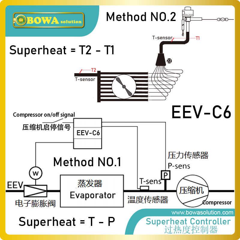 3.5KW Điện Tử Mở Rộng VAN (Eev) Thích Hợp Cho Các Loại Công Suất Nhỏ Thiết Bị Thay Thế Danfoss Điện Tử Mở Rộng Van