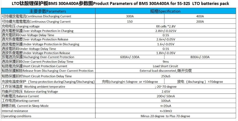 LTO 5S-32S 300A-400A 参数图