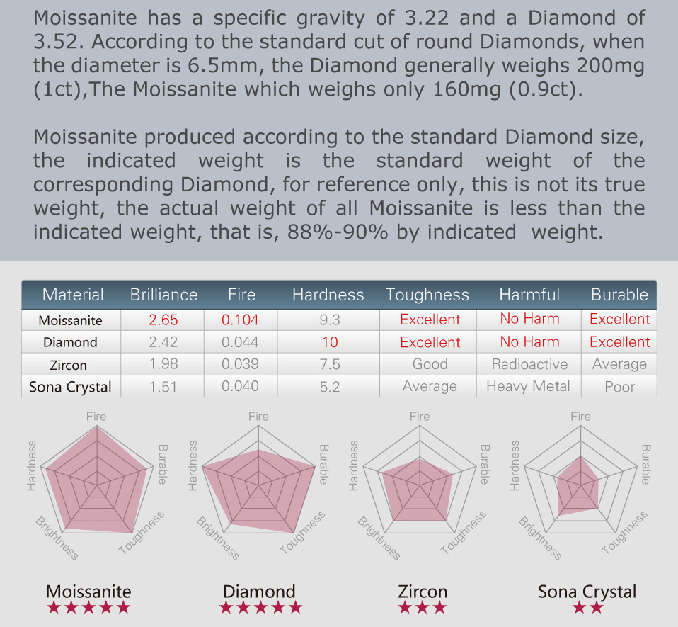 GIGAJEWE 2.0ct 8.0mm EF Round 18K White Gold Plated 925 Silver Moissanite Ring Diamond Test Passed Jewelry Christmas Gift