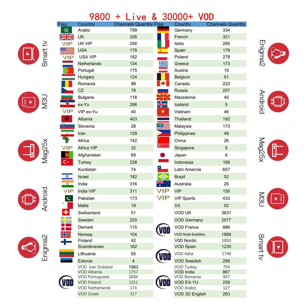 HK1 MAX RK3328 Quad Core 4GB+64GB French Dutch Arabic Spain Sweden Portugal Poland Nordic USA Indian Android 9.0 IPTV TV Box M3U(China)