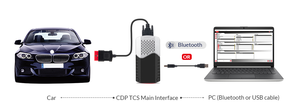 CDP TCS connection