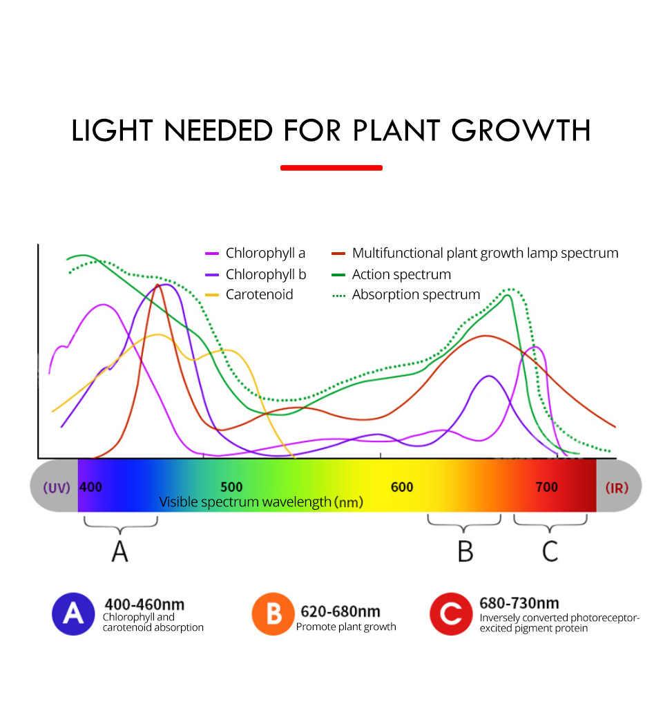 Led Grow Light 110V 220V Full Spectrum T5 Tube EU US Plug LED Phyto Lamps Grow LED Lamp Bar Light Hydroponic Plant Growth Light