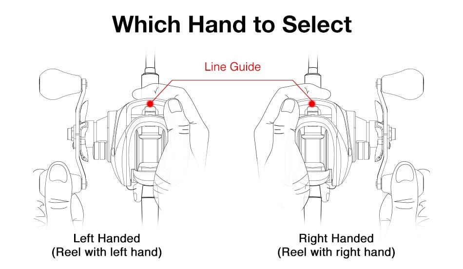 速卖通区分左右手