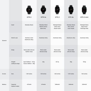 Смарт-часы Amazfit GTS 2 mini