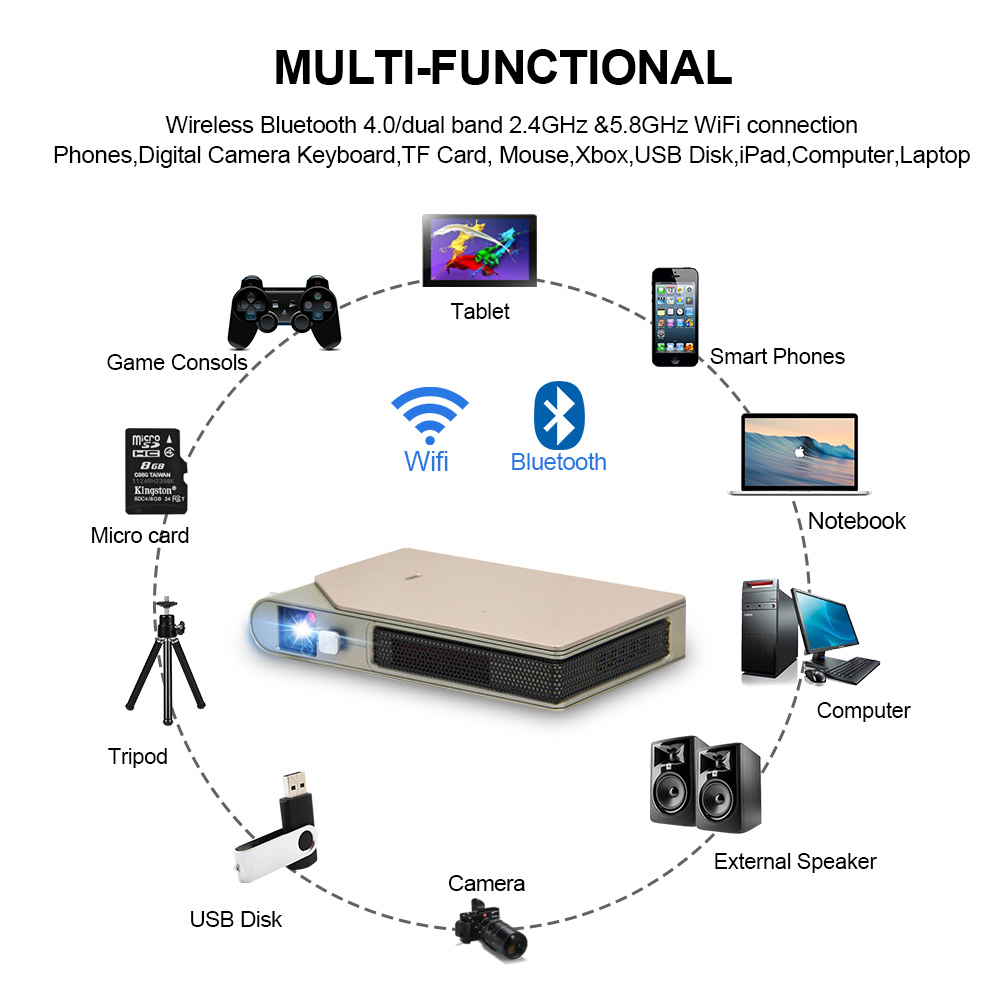 Image 5 - CAIWEI S7+ Mini Portable DLP Projector 3D Cinema Home Theater Outdoor Video Movie for Smartphone Data Show Beamer Large BattryLCD Projectors   -