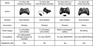 Image 2 - Беспроводной контроллер для XBOX 360 консоль для Microsoft XBOX 360 игровой геймпад подходит для ПК компьютерный контроллер