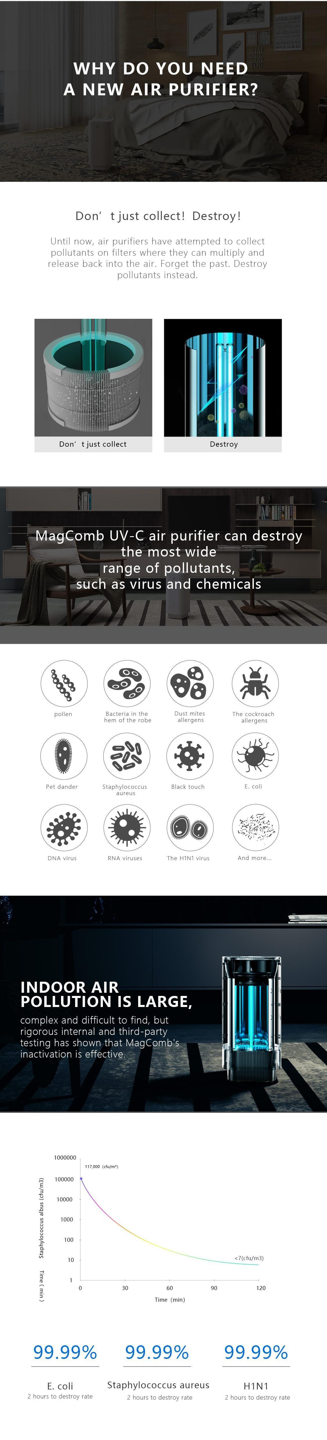 Medical Grade Air Purifier UV-C Disinfection
