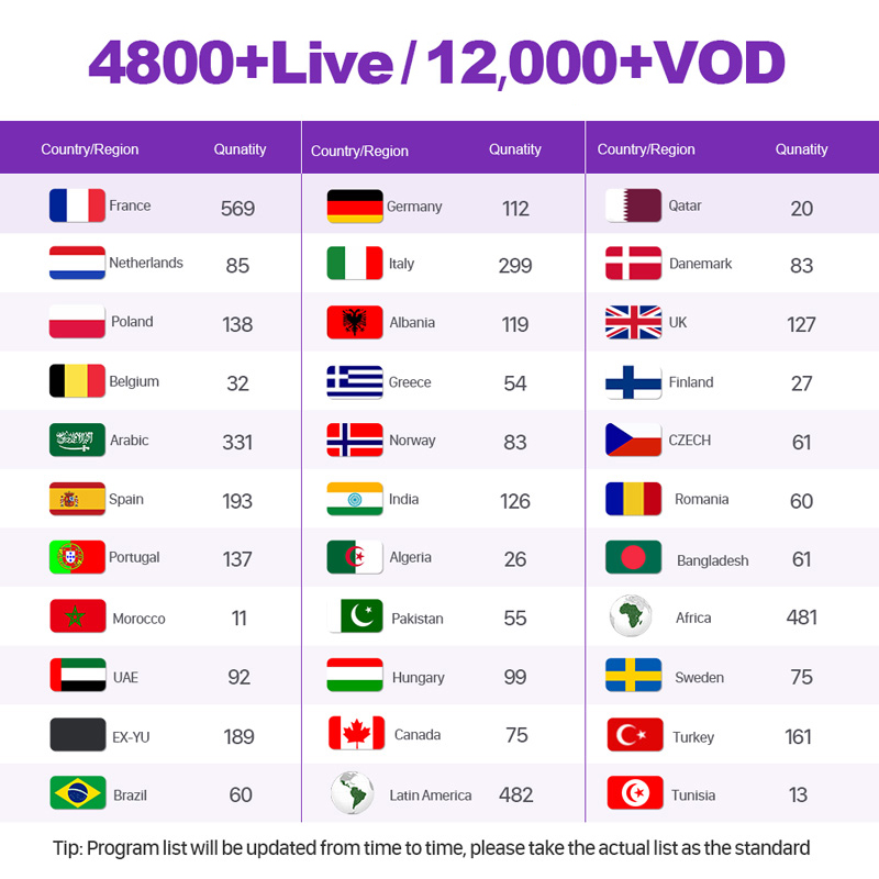 4k IPTV France Full HD 1 Year Subscription French IPTV Arabic Belgium Dutch Portugal Spain Germany Sweden Italy For Android M3u