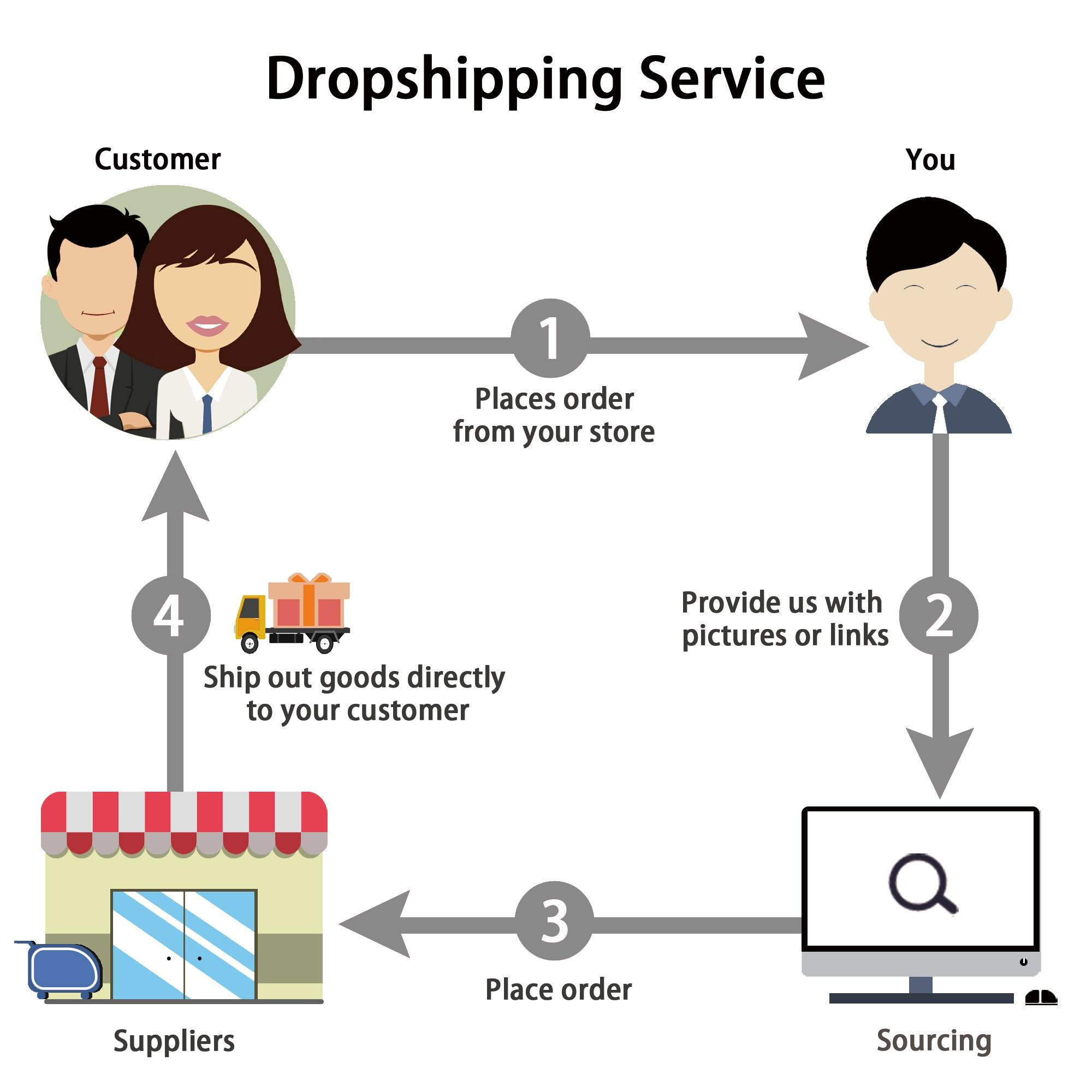luxury watches dropshipping women dropshipping women clothing agent sourcing dropship women