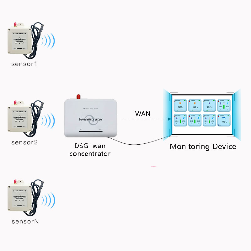 Image 2 - 5km LOS range lora temperature sensor wireless ds 18b20 temperature sensor probe wireless temperature data logger-in Fixed Wireless Terminals from Cellphones & Telecommunications