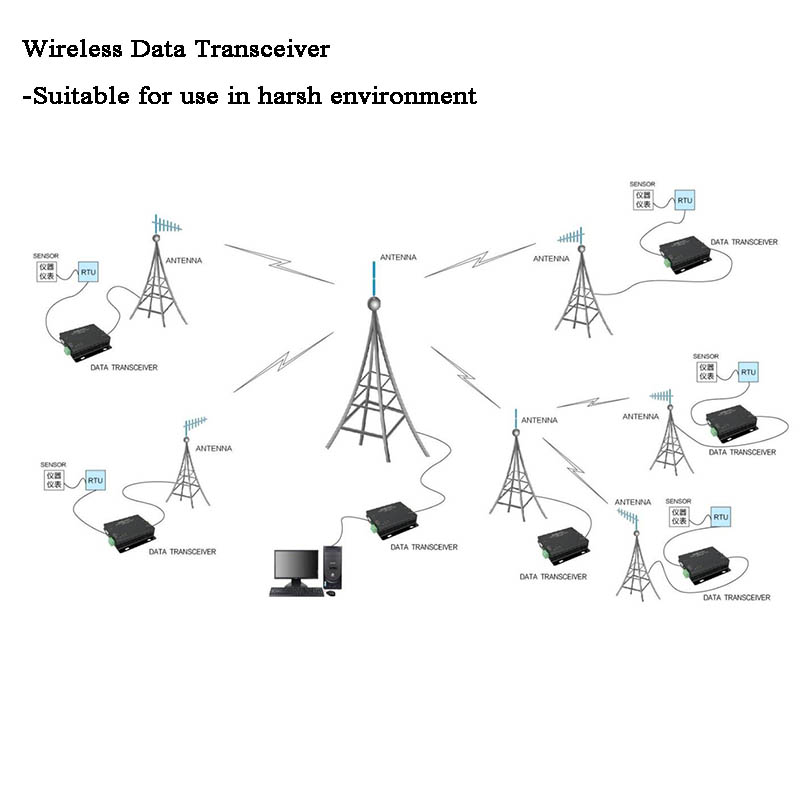 8km DTU RS485/RS232 Lora Modbus Gateway Wireless Data Transmission Transmitter/Receiver 433MHz RF Module IOT Devices GPS Track