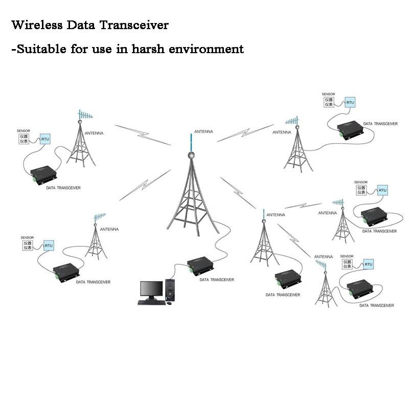 8km DTU RS485/RS232 Lora Modbus Gateway Wireless Data Transmission Transmitter/Receiver 433MHz RF Module IOT Devices GPS Track