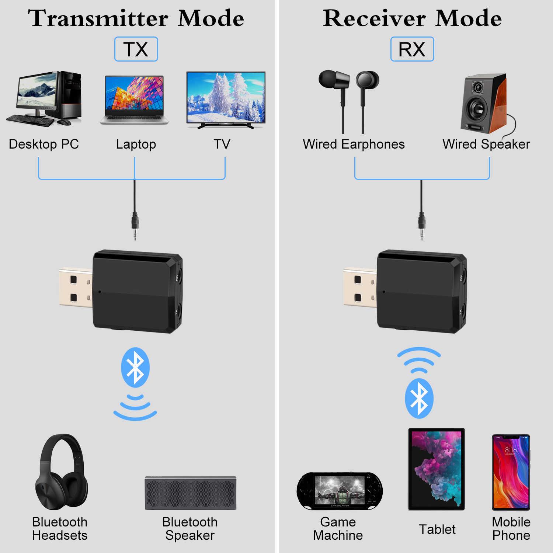 USB Bluetooth 5,0 transmisor receptor adaptador de EDR 3 en 1 Dongle 3,5mm AUX para los auriculares de la TV