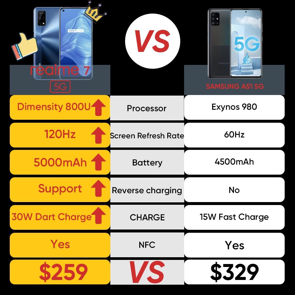[World Premiere In Stock]realme 7 5G Dimensity 800U 6GB 128GB 120Hz Display 48MP Camera 5000mAh Global Version 30W Dart Charger 3