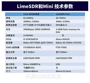 Image 5 - TZT Original LimeSDR/LimeSDR Mini Software Radio Development Board Bandwidth 61.44MHz