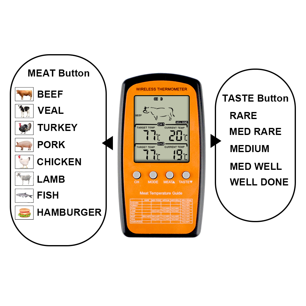 Image 2 - MOSEKO Dual Probe Digital Wireless Oven Thermometer For Meat 