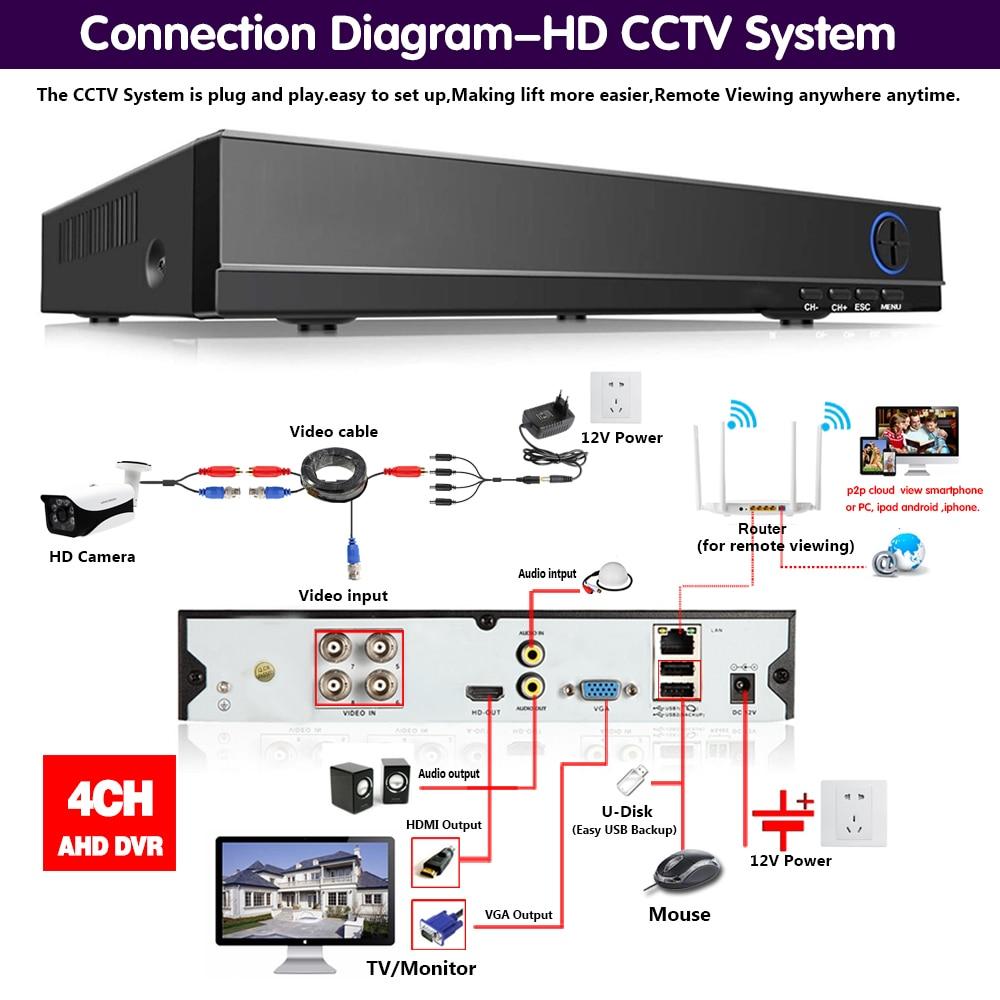 H265 + NINIVISION 5MP 4MP 4CH 4 Kanal 6 in 1 XMEYE Hybrid WIFI TVi CVI NVR AHD CCTV DVR überwachung Video Recoder
