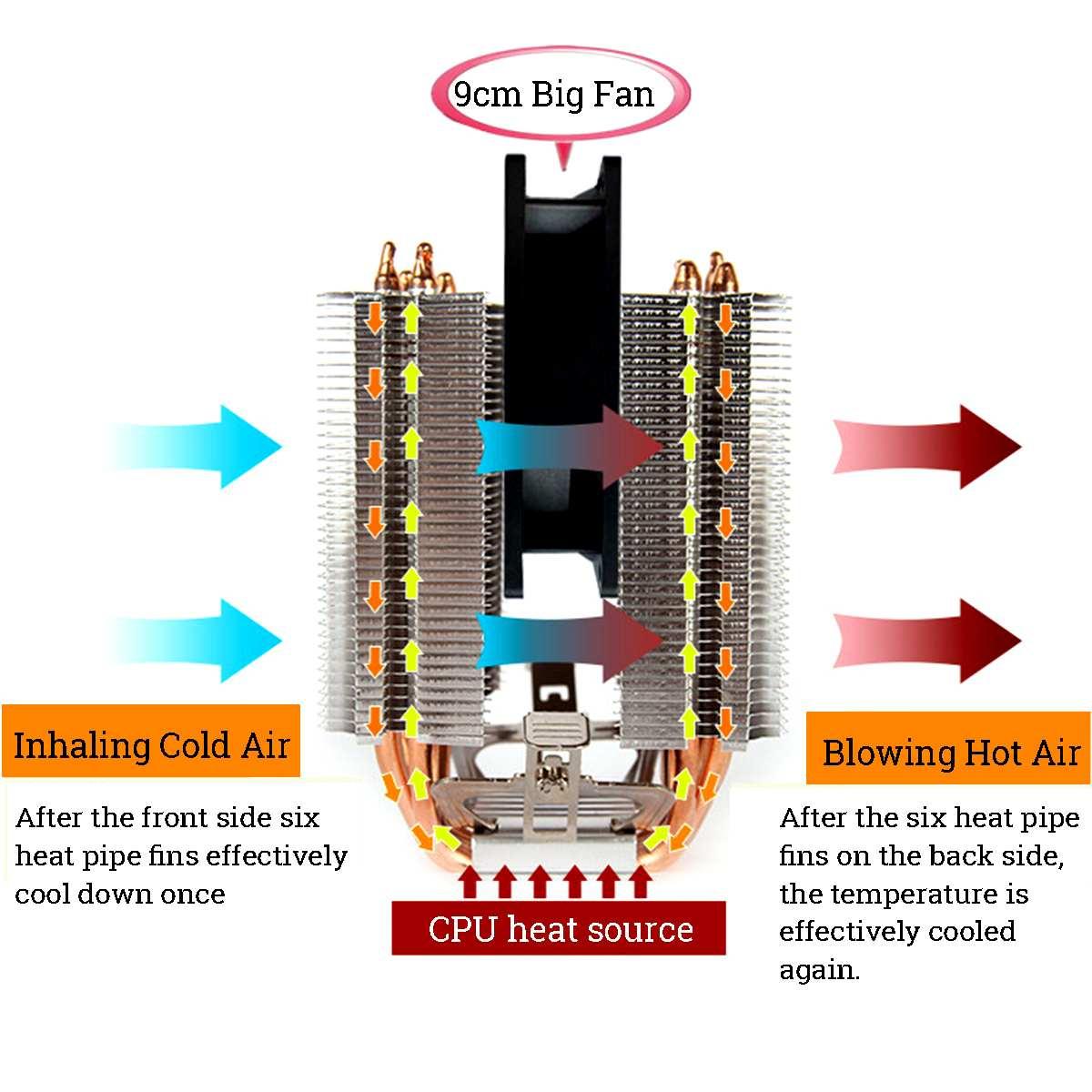 6 Heat Pipe CPU Heatsink for Intel 775/1150/1151/1155/1156/1366 and All AMD 5