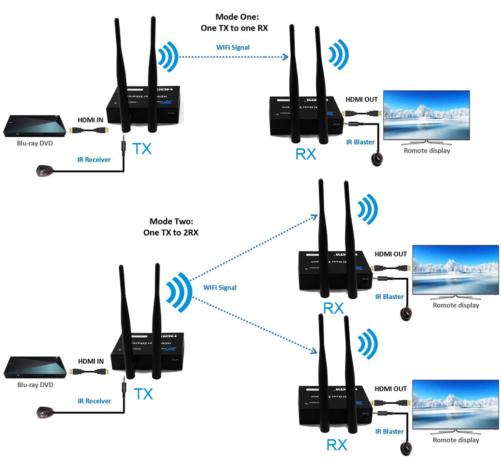 200M 5GHz IR Wireless Transmission HDMI Extender Transmitter Receiver Video Transfer Converter PC To TV HDMI Splitter 1tx To 3rx