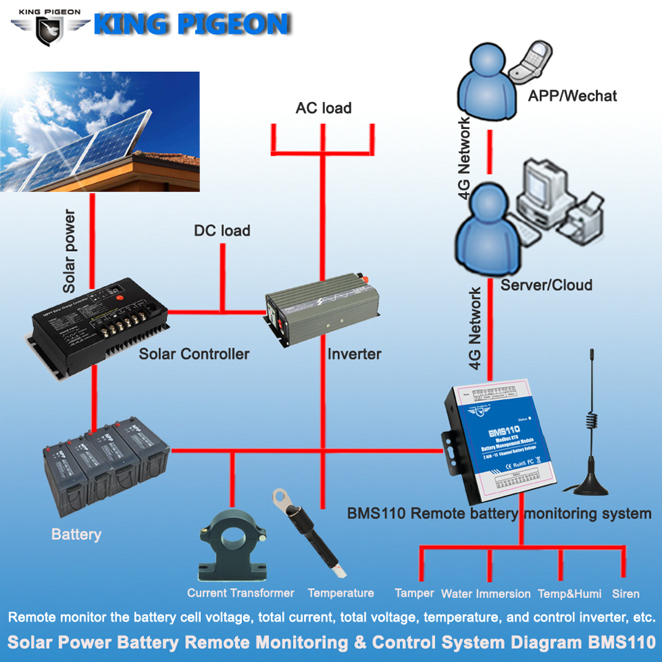 Solar Power Battery Remote Monitoring & Control System Solution