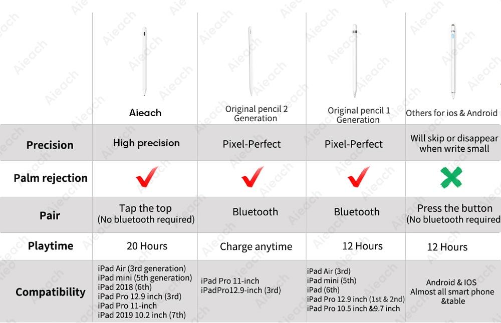 Для Apple Pencil 2 ручка-стилус для iPad Pro 11 12,9 9,7 2018 Air 3 10,5 2019 Мини 5 и iPad карандаш никаких задержек Высокая мощность Зеленая лазерная указка перо для