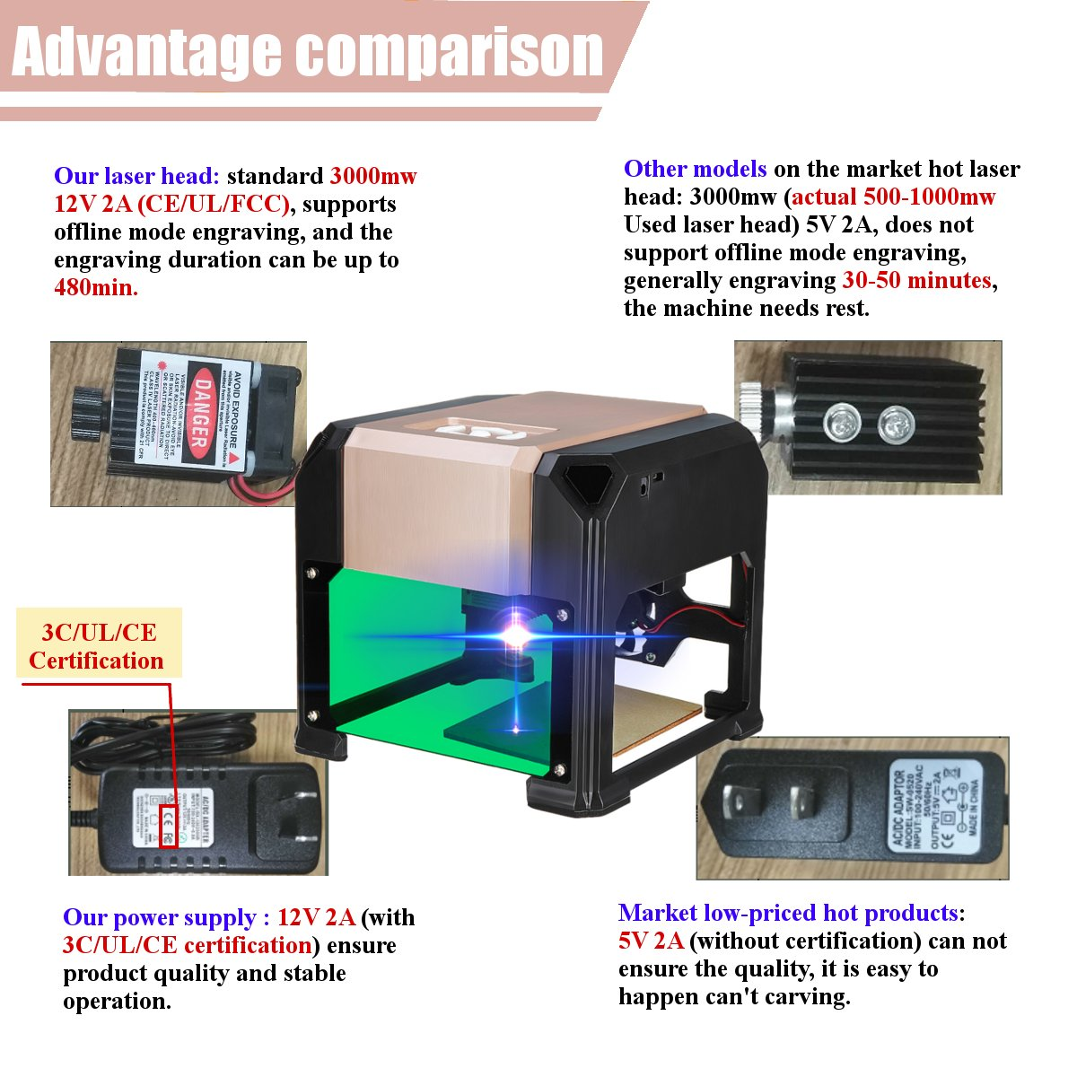 3000mW USB Laser Marking Machine Made With ABS And Aluminium Alloy Material 2