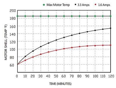 motor rise(0)