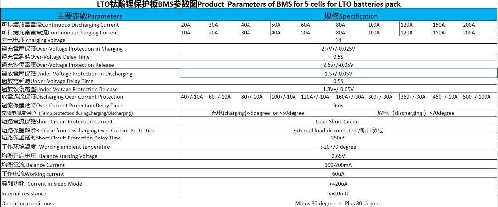 Parameters sheet