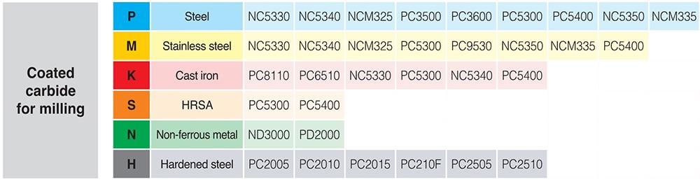 Original Korloy VNMG160404-HM VNMG160408-HM NC3120 VNMG 160404