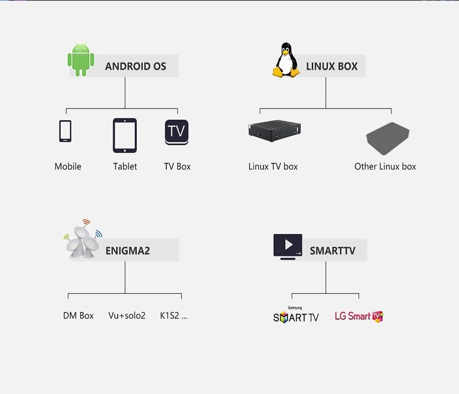 3 geräte 8000 Welt IPTV M3U Live iptv Abonnement USA UK Spanisch für Android iptv m3u enigma2 TV box PC unterstützung