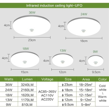 Led Plafond Verlichting Pir sensor Motion 36W plafond Lamp 4