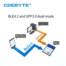 E104-BT40 BLE4.2 SPP3.0 Serial Port to Dual Mode Bluetooth Slave Module Low Power AT Command 3dbm UART PCB Antenna