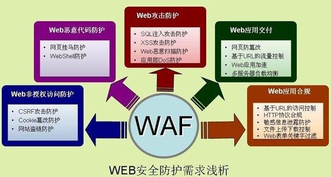 WEB安全入门系列之CSRF漏洞详解---浅谈CSRF攻击方式