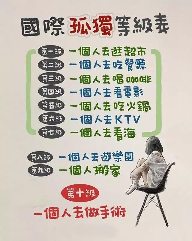 段子20190905:国际孤独等级表【长】