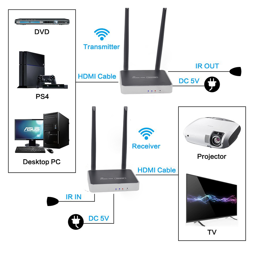 5GHz HDMI Wireless Transmitter Dual WIFI Antenna Wireless HDMI Transmission Extender 300m HD Wireless HDMI Video Sender Receiver-in HDMI Cables from Consumer Electronics    2