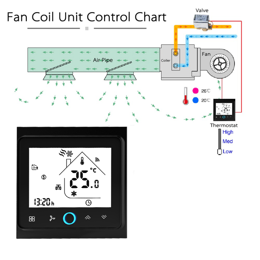 Thermostat Echo Central Air Conditioner 2-Pipe Three Wind Speed Wifi Thermostat Programmable Google Home Voice Touch Screen